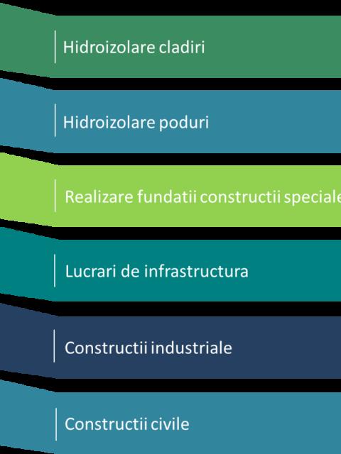 Servicii Con-Cyn Geo-Construct